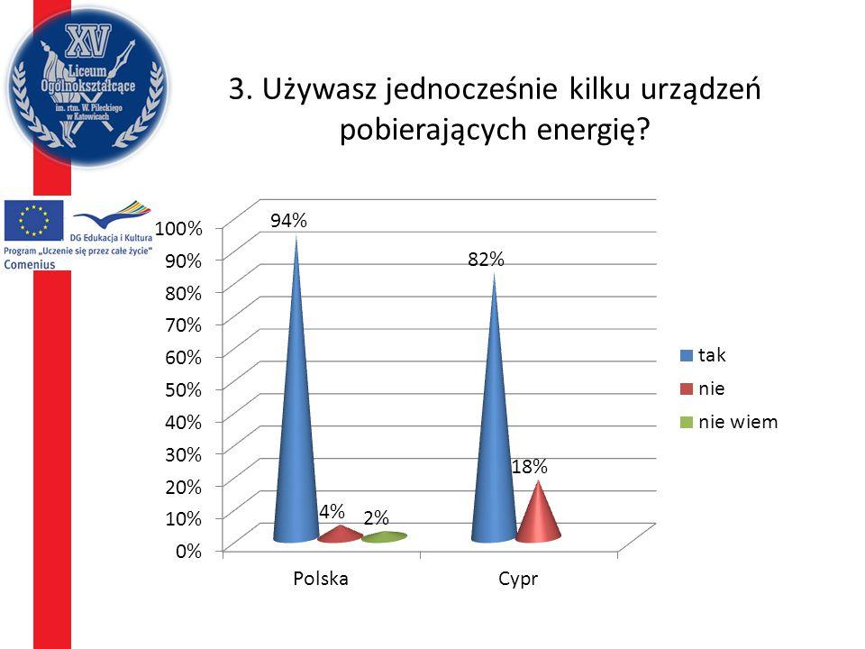 14. Uważasz, że Twoja wiedza na temat oszczędzania energii jest wystarczająca?