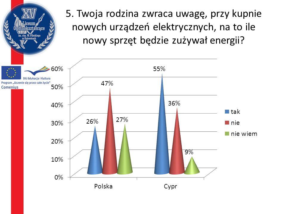 5. Twoja rodzina zwraca uwagę, przy kupnie nowych urządzeń elektrycznych, na to ile nowy sprzęt będzie zużywał energii?