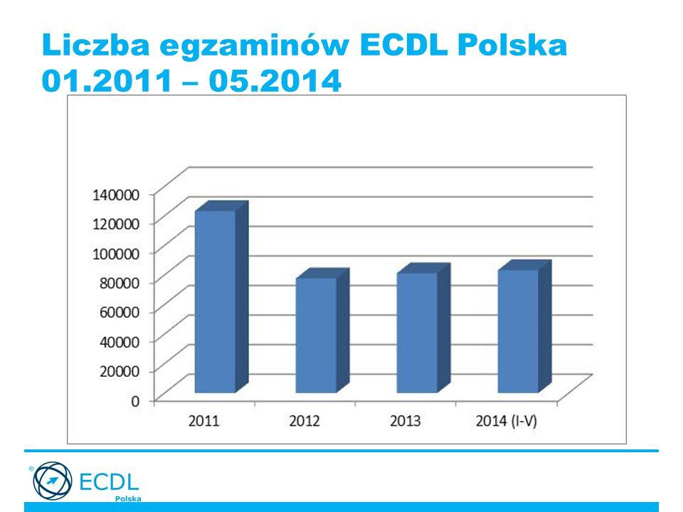 Liczba egzaminów ECDL Polska 01.2011 – 05.2014