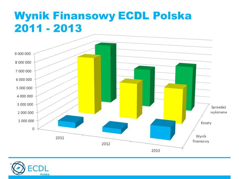 Wynik Finansowy ECDL Polska 2011 - 2013