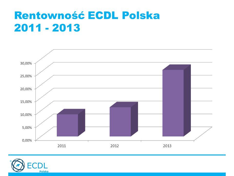 Rentowność ECDL Polska 2011 - 2013