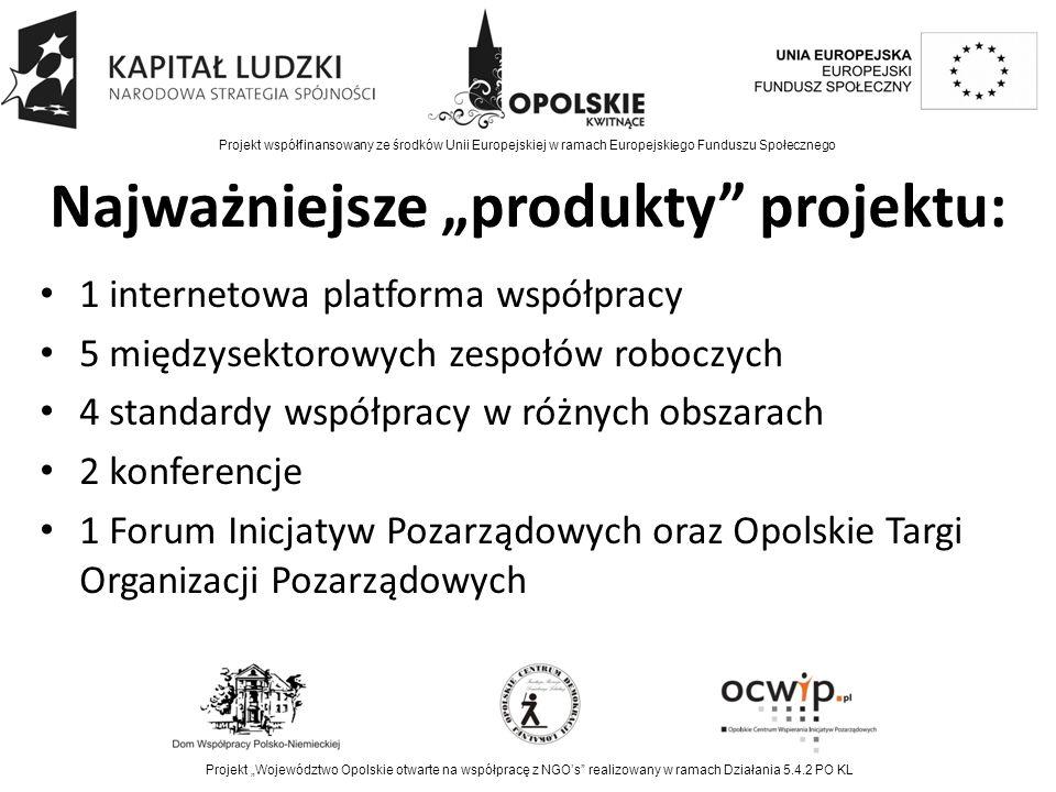 """Najważniejsze """"produkty projektu: 1 internetowa platforma współpracy 5 międzysektorowych zespołów roboczych 4 standardy współpracy w różnych obszarach 2 konferencje 1 Forum Inicjatyw Pozarządowych oraz Opolskie Targi Organizacji Pozarządowych Projekt współfinansowany ze środków Unii Europejskiej w ramach Europejskiego Funduszu Społecznego Projekt """"Województwo Opolskie otwarte na współpracę z NGO's realizowany w ramach Działania 5.4.2 PO KL"""