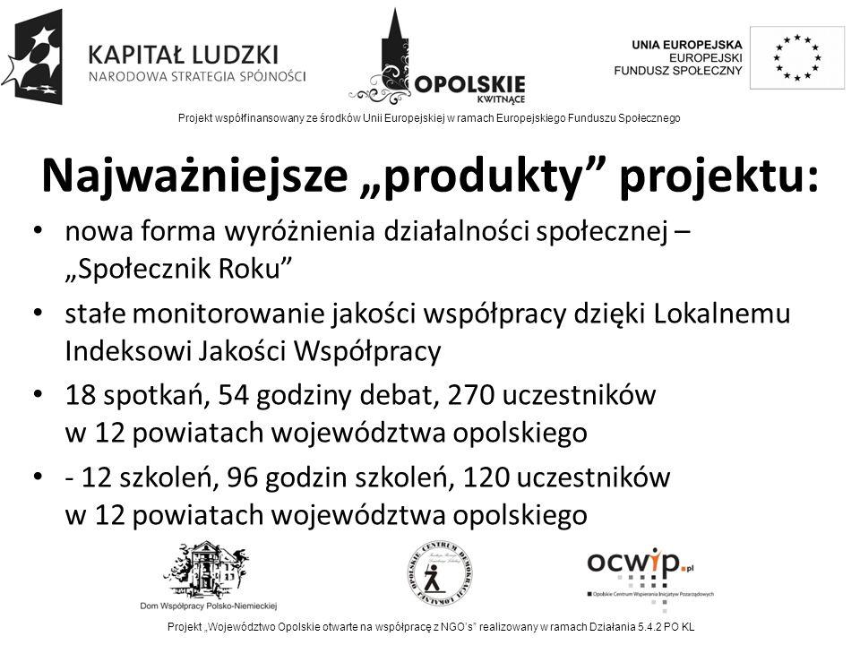 """Najważniejsze """"produkty projektu: nowa forma wyróżnienia działalności społecznej – """"Społecznik Roku stałe monitorowanie jakości współpracy dzięki Lokalnemu Indeksowi Jakości Współpracy 18 spotkań, 54 godziny debat, 270 uczestników w 12 powiatach województwa opolskiego - 12 szkoleń, 96 godzin szkoleń, 120 uczestników w 12 powiatach województwa opolskiego Projekt współfinansowany ze środków Unii Europejskiej w ramach Europejskiego Funduszu Społecznego Projekt """"Województwo Opolskie otwarte na współpracę z NGO's realizowany w ramach Działania 5.4.2 PO KL"""