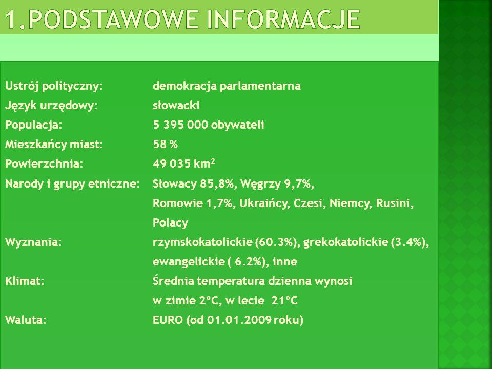 Ustrój polityczny:demokracja parlamentarna Język urzędowy:słowacki Populacja:5 395 000 obywateli Mieszkańcy miast:58 % Powierzchnia:49 035 km 2 Narody