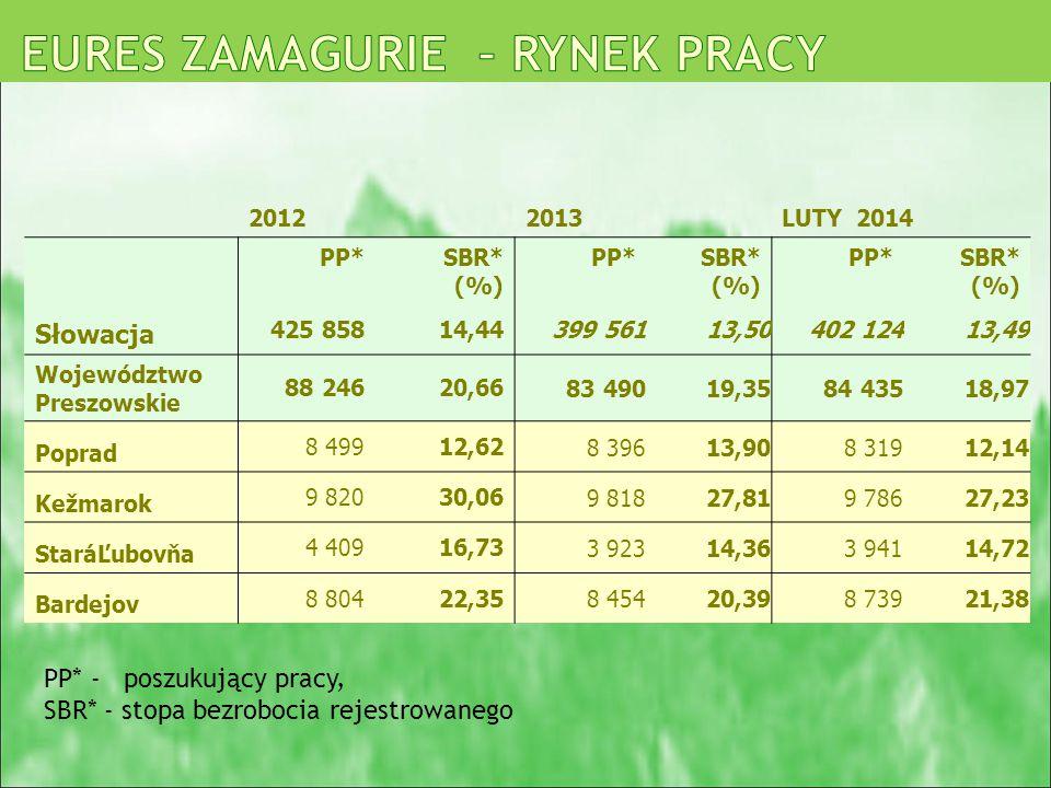 20122013LUTY 2014 PP*SBR* (%) PP*SBR* (%) PP* SBR* (%) Słowacja 425 85814,44 399 56113,50402 12413,49 Województwo Preszowskie 88 24620,66 83 49019,358