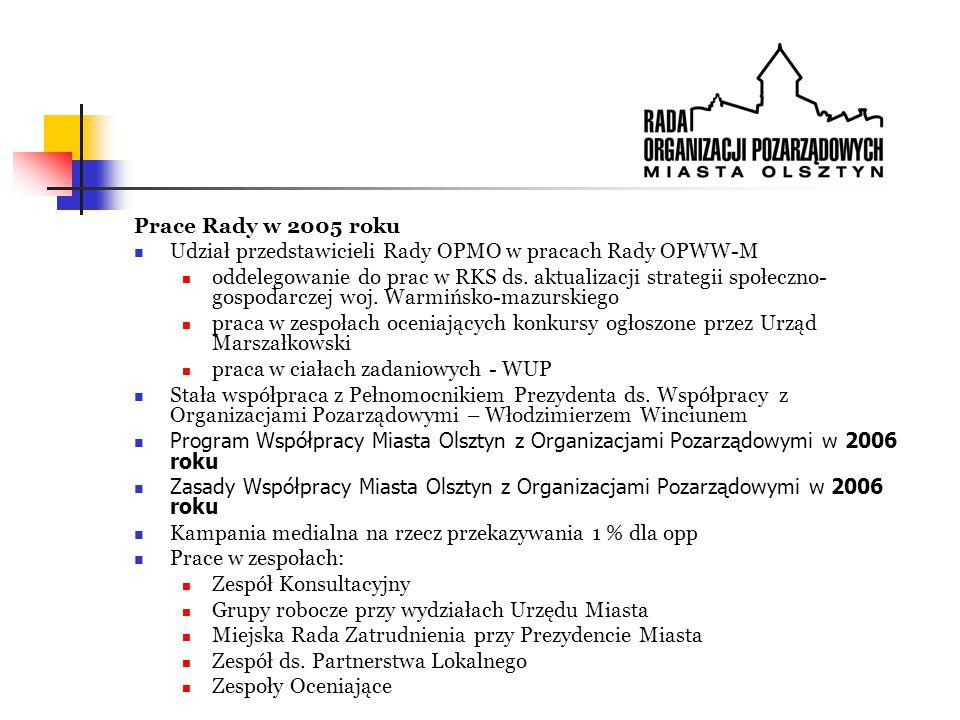 Prace Rady w 2005 roku Udział przedstawicieli Rady OPMO w pracach Rady OPWW-M oddelegowanie do prac w RKS ds.