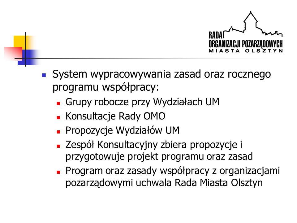 System wypracowywania zasad oraz rocznego programu współpracy: Grupy robocze przy Wydziałach UM Konsultacje Rady OMO Propozycje Wydziałów UM Zespół Konsultacyjny zbiera propozycje i przygotowuje projekt programu oraz zasad Program oraz zasady współpracy z organizacjami pozarządowymi uchwala Rada Miasta Olsztyn