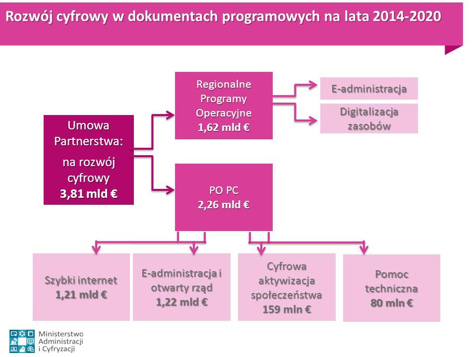 Rozwój cyfrowy w dokumentach programowych na lata 2014-2020 Umowa Partnerstwa: na rozwój cyfrowy 3,81 mld € PO PC 2,26 mld € Regionalne Programy Opera