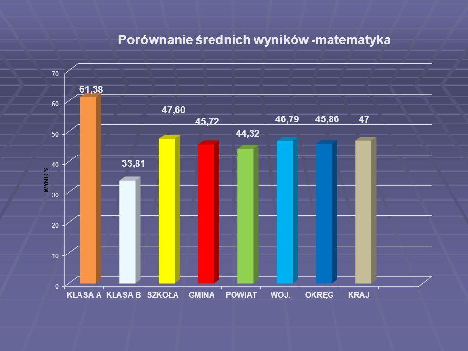 Porównanie średnich wyników -matematyka