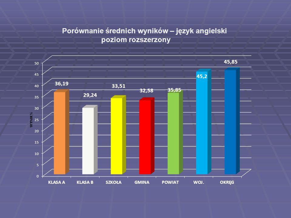 Porównanie średnich wyników – język angielski poziom rozszerzony