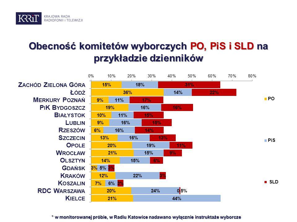 Obecność komitetów wyborczych PO, PiS i SLD na przykładzie dzienników * w monitorowanej próbie, w Radiu Katowice nadawano wyłącznie instruktaże wyborcze