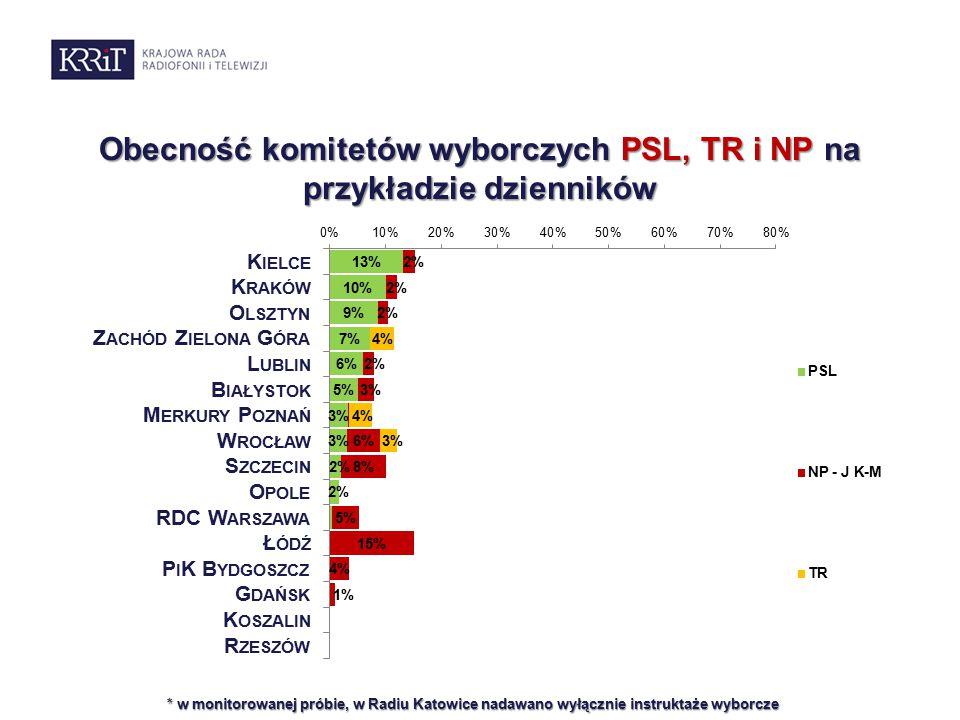 Obecność komitetów wyborczych PSL, TR i NP na przykładzie dzienników * w monitorowanej próbie, w Radiu Katowice nadawano wyłącznie instruktaże wyborcze