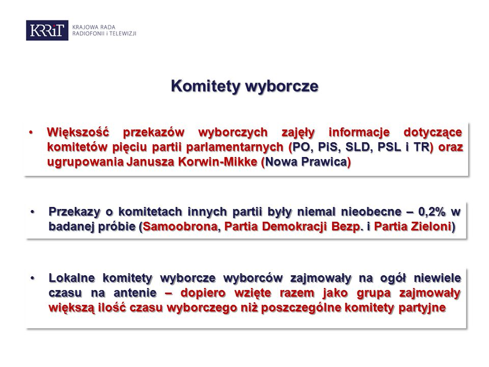 Komitety wyborcze Większość przekazów wyborczych zajęły informacje dotyczące komitetów pięciu partii parlamentarnych (PO, PiS, SLD, PSL i TR) oraz ugrupowania Janusza Korwin-Mikke (Nowa Prawica)Większość przekazów wyborczych zajęły informacje dotyczące komitetów pięciu partii parlamentarnych (PO, PiS, SLD, PSL i TR) oraz ugrupowania Janusza Korwin-Mikke (Nowa Prawica) Lokalne komitety wyborcze wyborców zajmowały na ogół niewiele czasu na antenie – dopiero wzięte razem jako grupa zajmowały większą ilość czasu wyborczego niż poszczególne komitety partyjneLokalne komitety wyborcze wyborców zajmowały na ogół niewiele czasu na antenie – dopiero wzięte razem jako grupa zajmowały większą ilość czasu wyborczego niż poszczególne komitety partyjne Przekazy o komitetach innych partii były niemal nieobecne – 0,2% w badanej próbie (Samoobrona, Partia Demokracji Bezp.