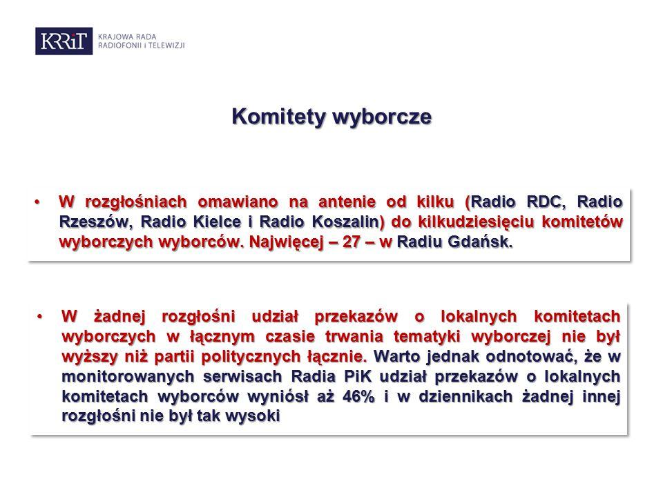 Komitety wyborcze W żadnej rozgłośni udział przekazów o lokalnych komitetach wyborczych w łącznym czasie trwania tematyki wyborczej nie był wyższy niż partii politycznych łącznie.