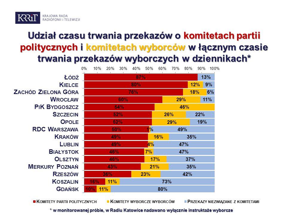Udział czasu trwania przekazów o komitetach partii politycznych i komitetach wyborców w łącznym czasie trwania przekazów wyborczych w dziennikach* * w monitorowanej próbie, w Radiu Katowice nadawano wyłącznie instruktaże wyborcze