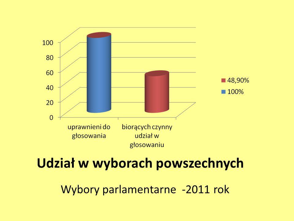 Udział w wyborach powszechnych Wybory parlamentarne -2011 rok