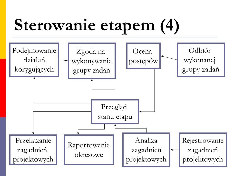 Sterowanie etapem (4) Podejmowanie działań korygujących Przekazanie zagadnień projektowych Raportowanie okresowe Przegląd stanu etapu Zgoda na wykonyw