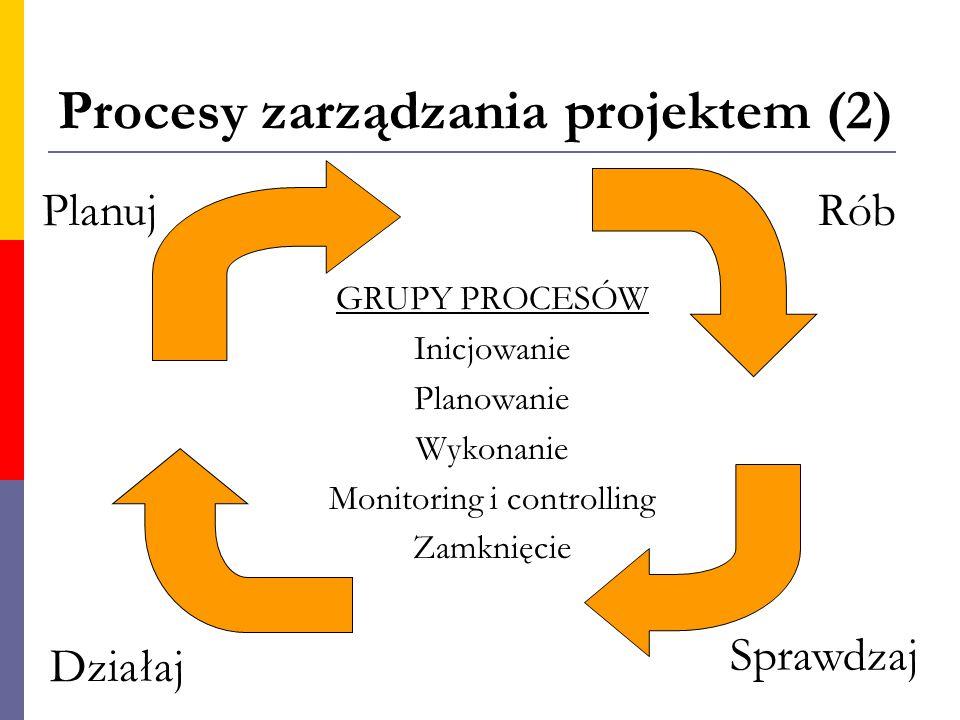 Procesy zarządzania projektem (2) Planuj Sprawdzaj Rób Działaj GRUPY PROCESÓW Inicjowanie Planowanie Wykonanie Monitoring i controlling Zamknięcie