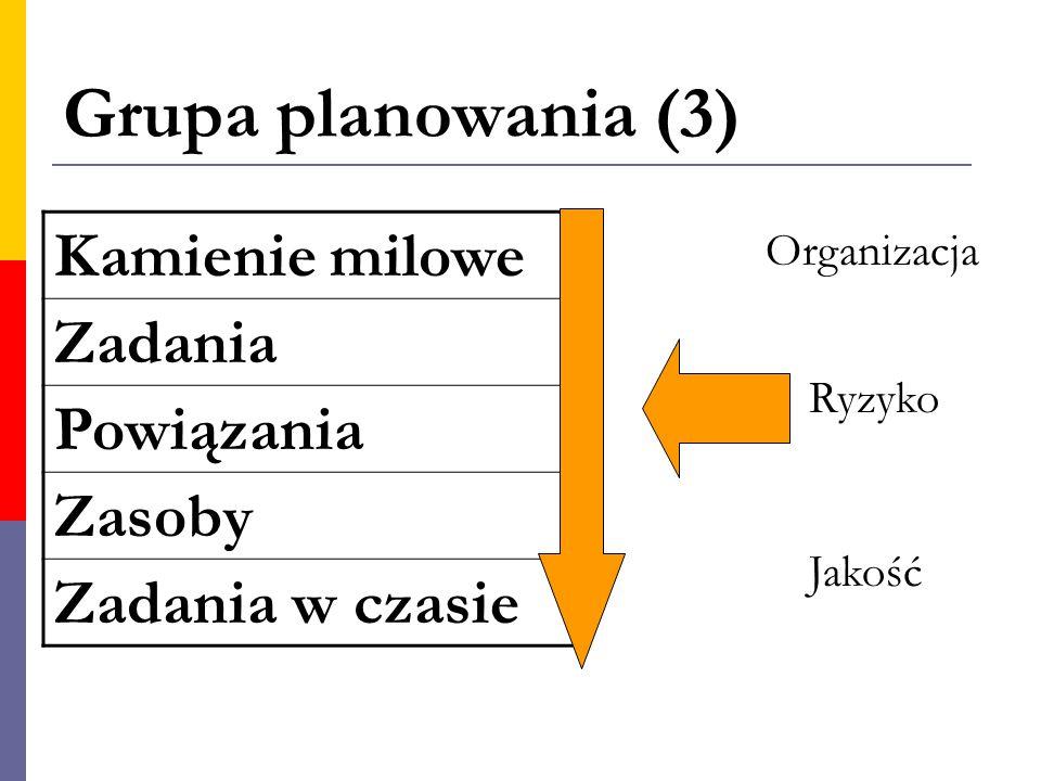 Grupa planowania (3) Kamienie milowe Zadania Powiązania Zasoby Zadania w czasie Organizacja Jakość Ryzyko