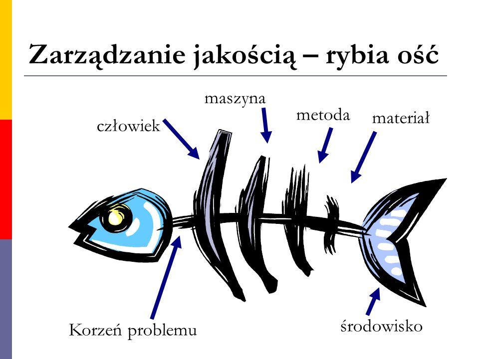 Zarządzanie jakością – rybia ość Korzeń problemu człowiek maszyna metoda materiał środowisko