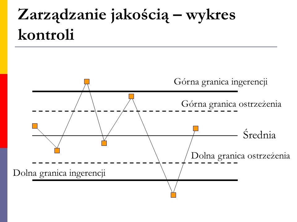 Zarządzanie jakością – wykres kontroli Górna granica ingerencji Górna granica ostrzeżenia Średnia Dolna granica ostrzeżenia Dolna granica ingerencji