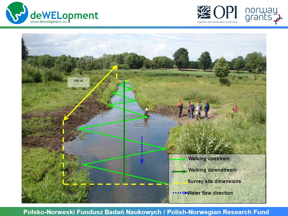 Polsko-Norweski Fundusz Badań Naukowych / Polish-Norwegian Research Fund Walking upstream Walking downstream Survey site dimensions Water flow directi