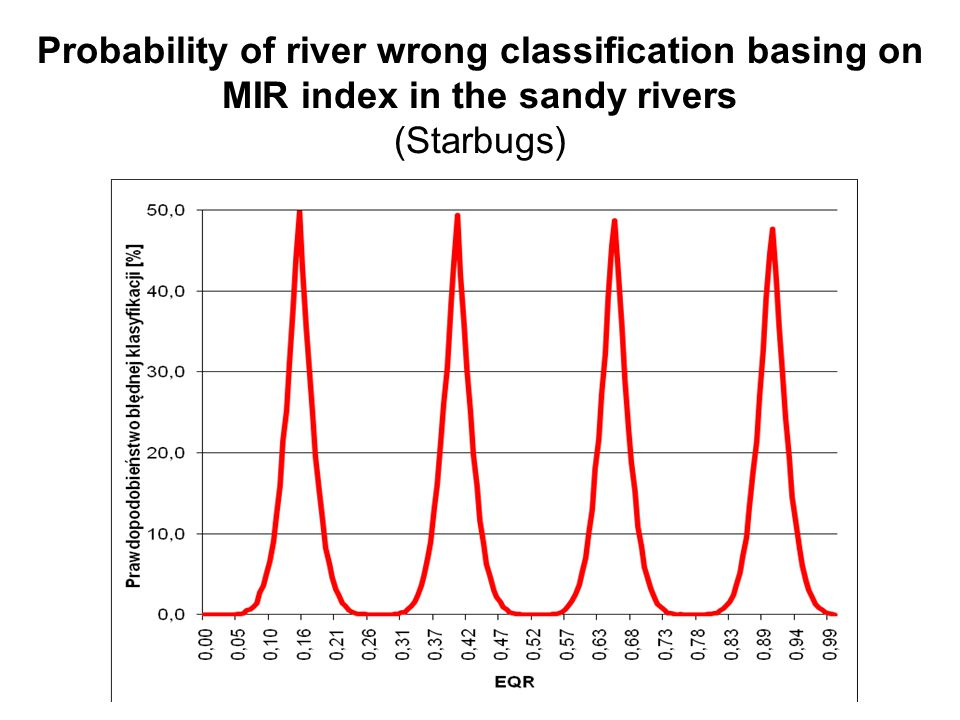 Probability of river wrong classification basing on MIR index in the sandy rivers (Starbugs)