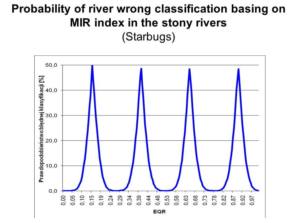 Probability of river wrong classification basing on MIR index in the stony rivers (Starbugs)