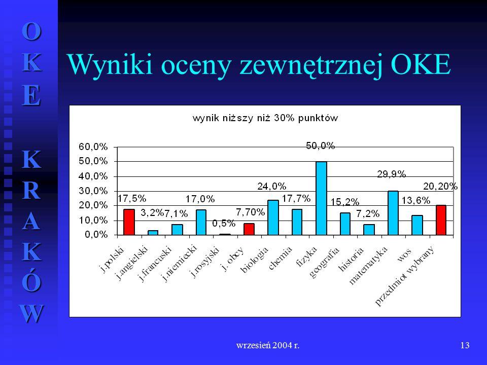 OKE KRAKÓW wrzesień 2004 r.13 Wyniki oceny zewnętrznej OKE