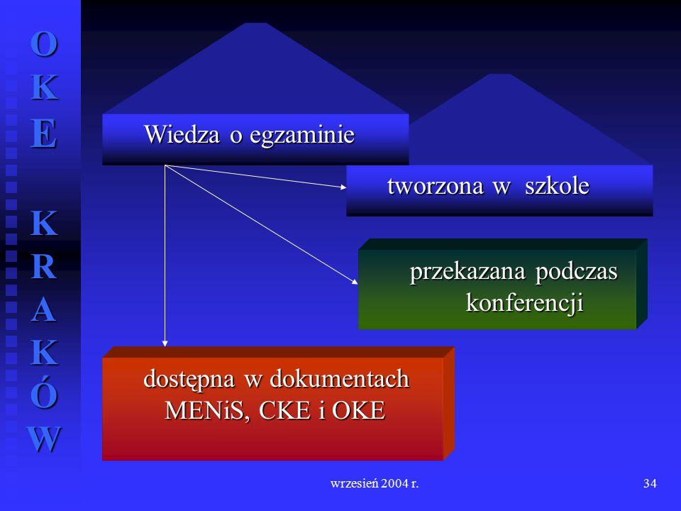 OKE KRAKÓW wrzesień 2004 r.34 dostępna w dokumentach MENiS, CKE i OKE przekazana podczas konferencji tworzona w szkole Wiedza o egzaminie