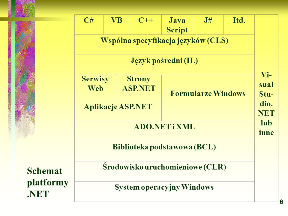 6 C#VBC++Java Script J#Itd. Vi- sual Stu- dio. NET lub inne Wspólna specyfikacja języków (CLS) Język pośredni (IL) Serwisy Web Strony ASP.NET Formular