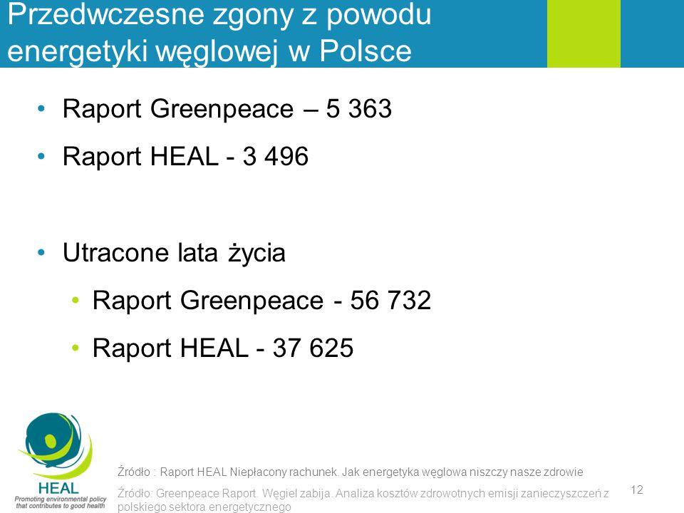 Przedwczesne zgony z powodu energetyki węglowej w Polsce Źródło: Greenpeace Raport. Węgiel zabija. Analiza kosztów zdrowotnych emisji zanieczyszczeń z