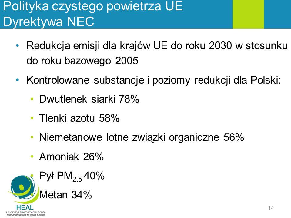 Polityka czystego powietrza UE Dyrektywa NEC 14 Redukcja emisji dla krajów UE do roku 2030 w stosunku do roku bazowego 2005 Kontrolowane substancje i