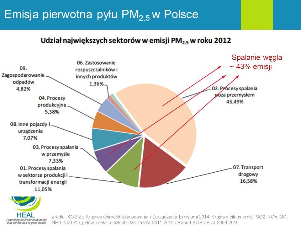 Emisja pierwotna pyłu PM 2.5 w Polsce Źródło: KOBIZE Krajowy Ośrodek Bilansowania i Zarządzania Emisjami 2014: Krajowy bilans emisji SO2, NOx, CO, NH3