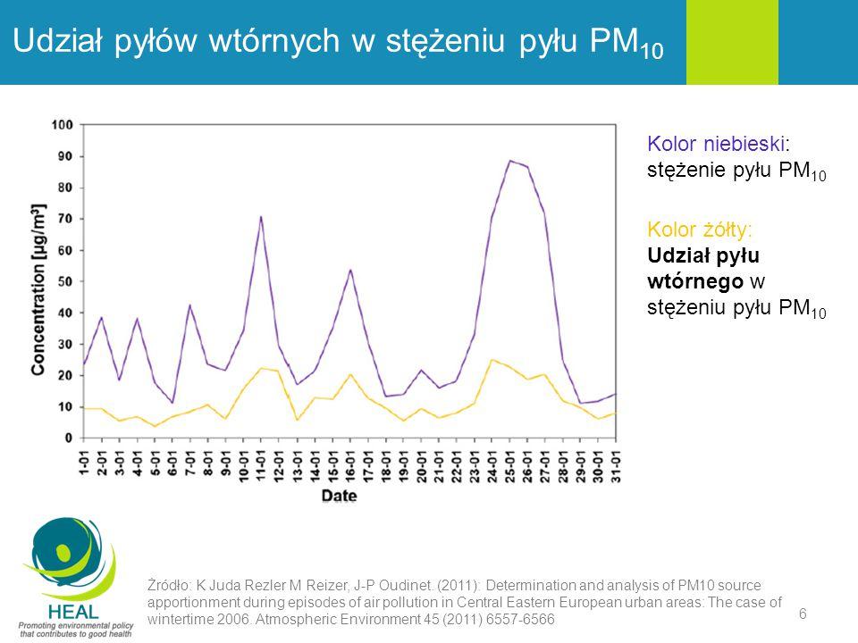 Udział pyłów wtórnych w stężeniu pyłu PM 10 Żródło: K Juda Rezler M Reizer, J-P Oudinet. (2011): Determination and analysis of PM10 source apportionme