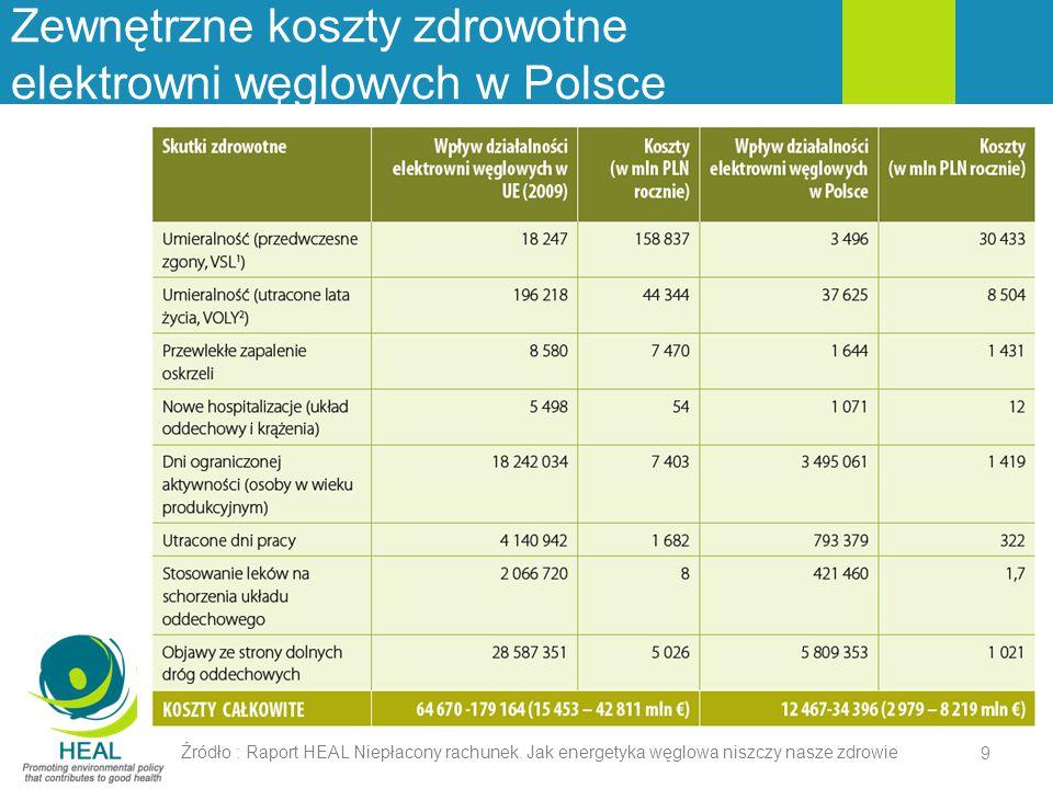 Zewnętrzne koszty zdrowotne elektrowni węglowych w Polsce Źródło : Raport HEAL Niepłacony rachunek. Jak energetyka węglowa niszczy nasze zdrowie 9