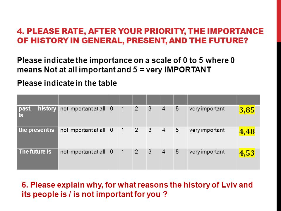 4. PLEASE RATE, AFTER YOUR PRIORITY, THE IMPORTANCE OF HISTORY IN GENERAL, PRESENT, AND THE FUTURE.