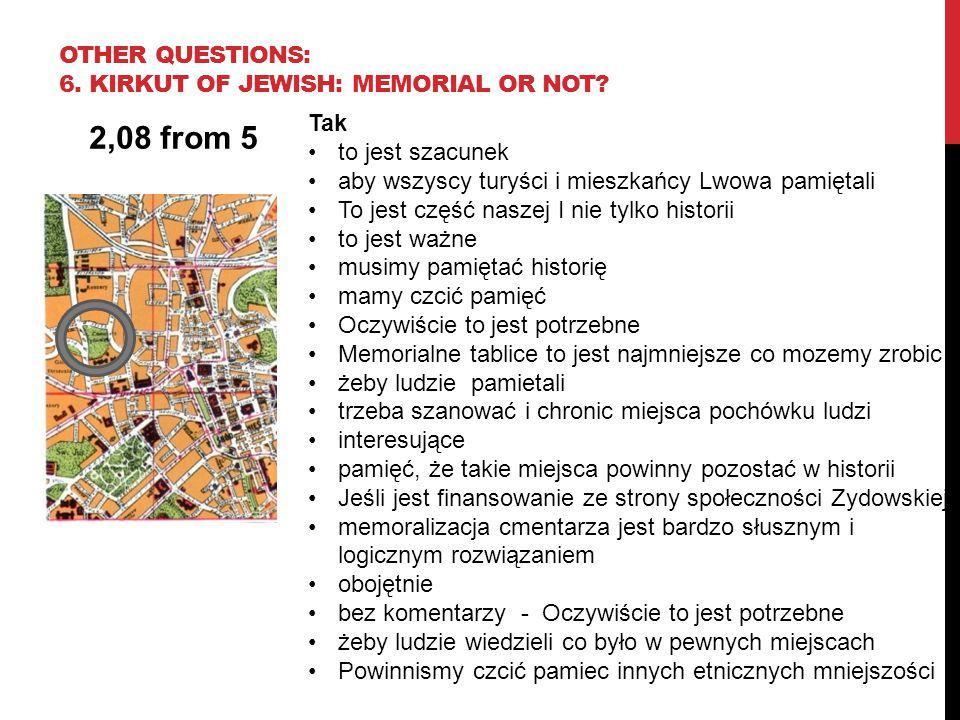 Tak to jest szacunek aby wszyscy turyści i mieszkańcy Lwowa pamiętali To jest część naszej I nie tylko historii to jest ważne musimy pamiętać historię mamy czcić pamięć Oczywiście to jest potrzebne Memorialne tablice to jest najmniejsze co mozemy zrobic żeby ludzie pamietali trzeba szanować i chronic miejsca pochówku ludzi interesujące pamięć, że takie miejsca powinny pozostać w historii Jeśli jest finansowanie ze strony społeczności Zydowskiej memoralizacja cmentarza jest bardzo słusznym i logicznym rozwiązaniem obojętnie bez komentarzy - Oczywiście to jest potrzebne żeby ludzie wiedzieli co było w pewnych miejscach Powinnismy czcić pamiec innych etnicznych mniejszości 2,08 from 5