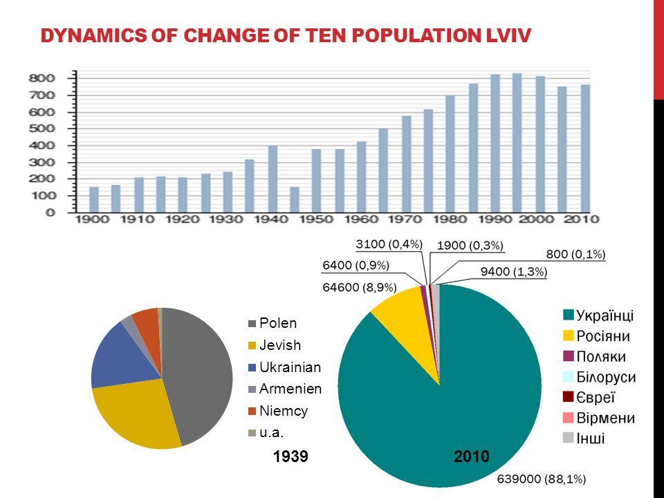DYNAMICS OF CHANGE OF TEN POPULATION LVIV 2010