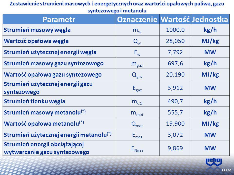 11/30 Zestawienie strumieni masowych i energetycznych oraz wartości opałowych paliwa, gazu syntezowego i metanolu ParametrOznaczenieWartośćJednostka S