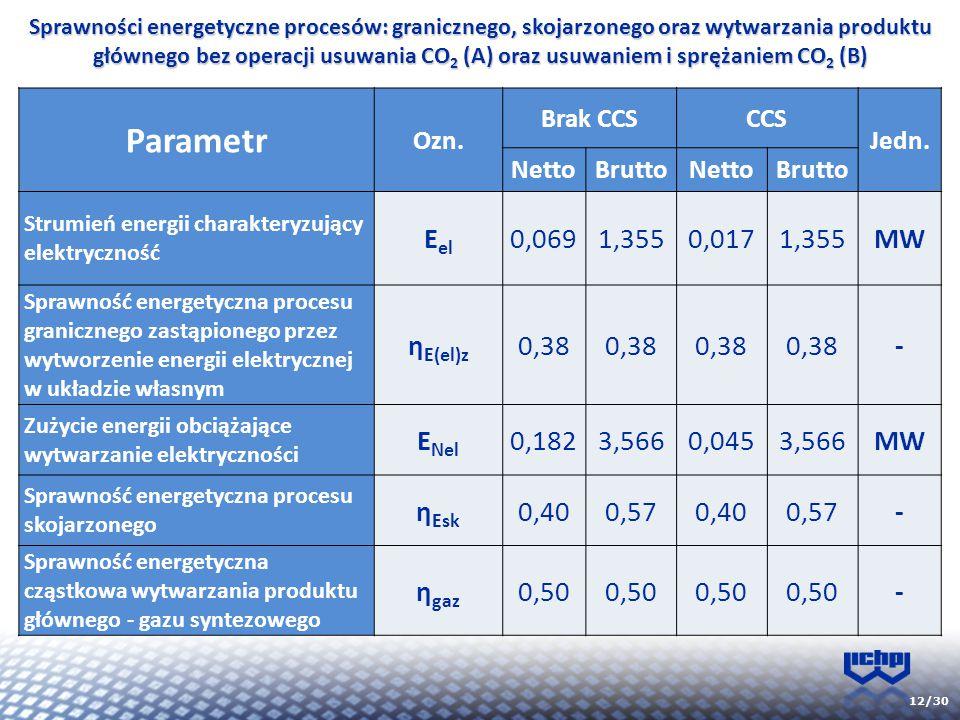 12/30 Sprawności energetyczne procesów: granicznego, skojarzonego oraz wytwarzania produktu głównego bez operacji usuwania CO 2 (A) oraz usuwaniem i s