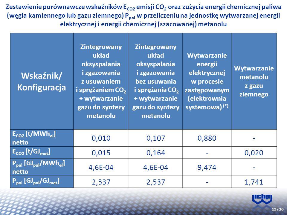 13/30 Zestawienie porównawcze wskaźników E CO2 emisji CO 2 oraz zużycia energii chemicznej paliwa (węgla kamiennego lub gazu ziemnego) P pal w przelic