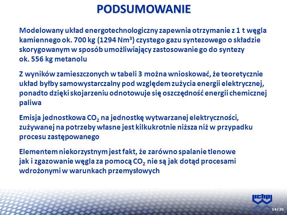 14/30PODSUMOWANIE Modelowany układ energotechnologiczny zapewnia otrzymanie z 1 t węgla kamiennego ok. 700 kg (1294 Nm 3 ) czystego gazu syntezowego o