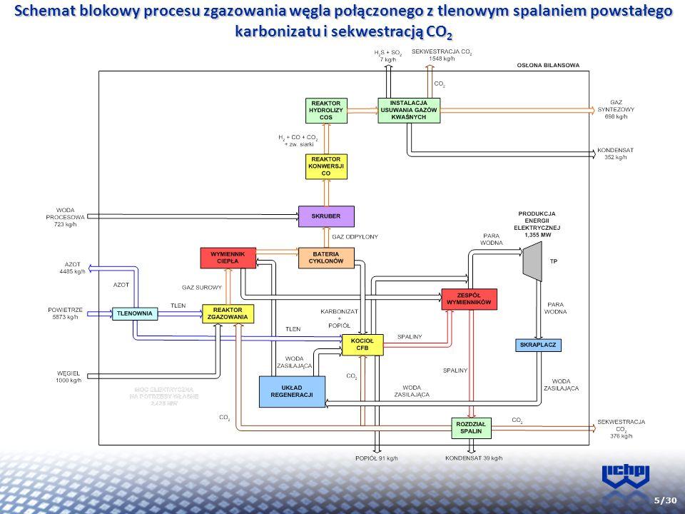 5/30 Schemat blokowy procesu zgazowania węgla połączonego z tlenowym spalaniem powstałego karbonizatu i sekwestracją CO 2