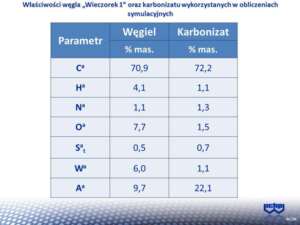 """8/30 Właściwości węgla """"Wieczorek 1"""" oraz karbonizatu wykorzystanych w obliczeniach symulacyjnych Parametr WęgielKarbonizat % mas. CaCa 70,972,2 HaHa"""