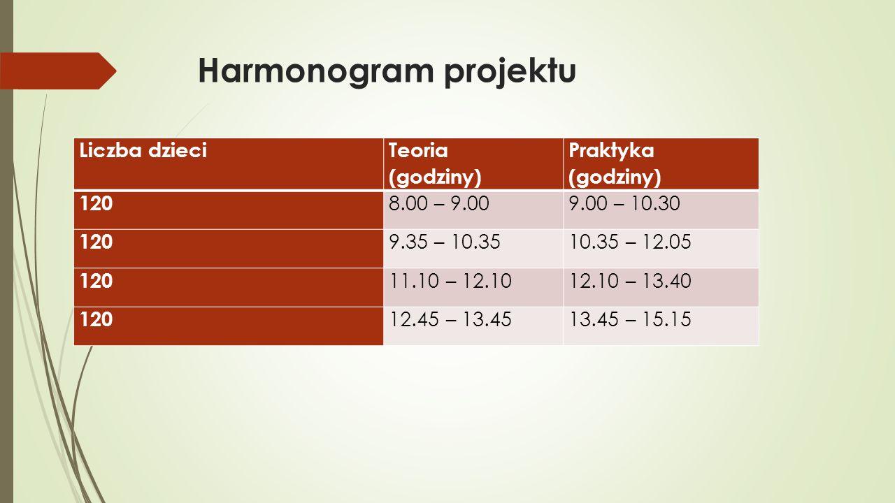 Harmonogram projektu Liczba dzieci Teoria (godziny) Praktyka (godziny) 120 8.00 – 9.009.00 – 10.30 120 9.35 – 10.3510.35 – 12.05 120 11.10 – 12.1012.10 – 13.40 120 12.45 – 13.4513.45 – 15.15