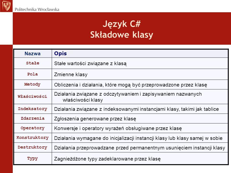 Język C# Składowe klasy Nazwa Opis Stałe Stałe wartości związane z klasą Pola Zmienne klasy Metody Obliczenia i działania, które mogą być przeprowadzo