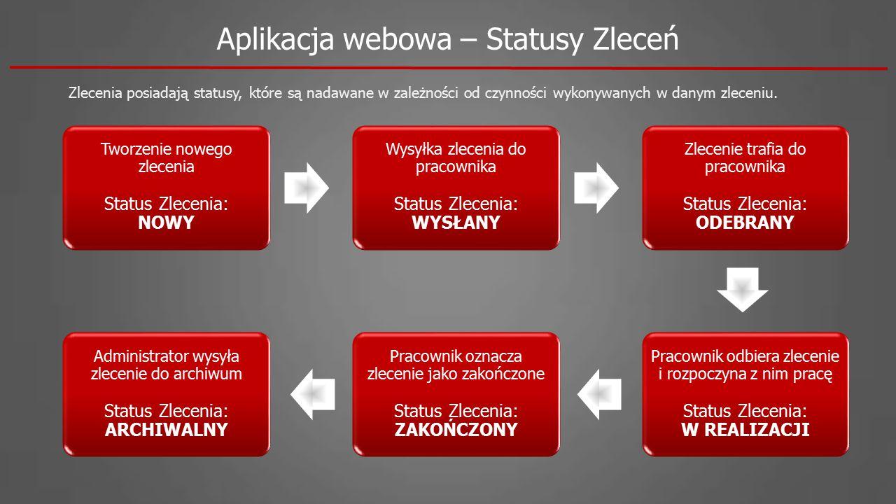 Aplikacja webowa – Statusy Zleceń Zlecenia posiadają statusy, które są nadawane w zależności od czynności wykonywanych w danym zleceniu. Tworzenie now