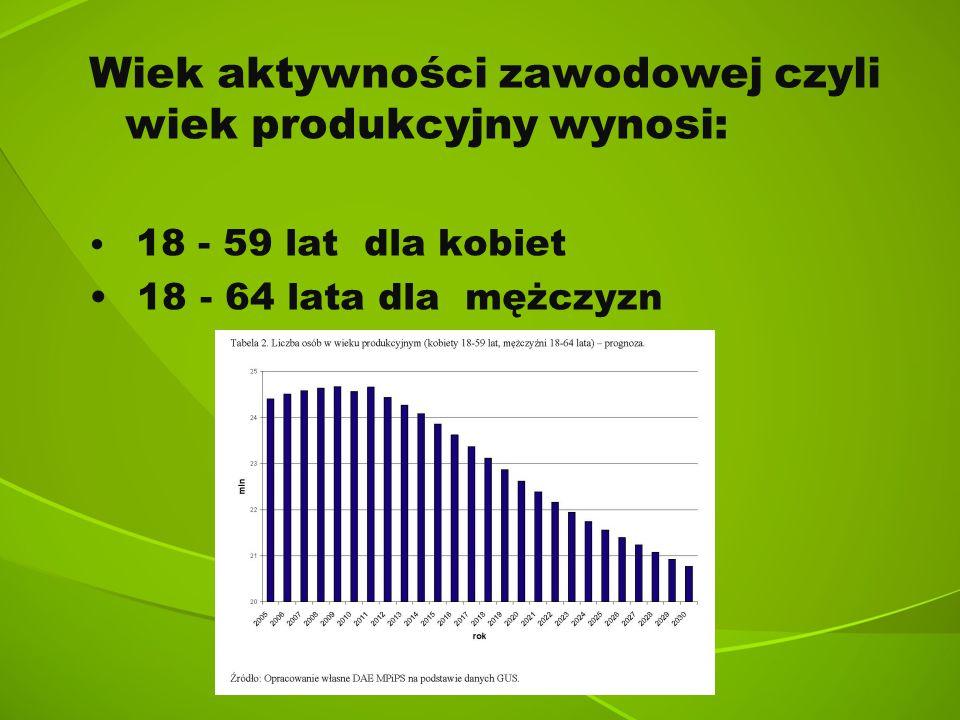 Wiek aktywności zawodowej czyli wiek produkcyjny wynosi: 18 - 59 lat dla kobiet 18 - 64 lata dla mężczyzn