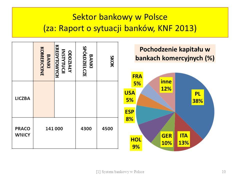 Sektor bankowy w Polsce (za: Raport o sytuacji banków, KNF 2013) BANKI KOMERCYJNE ODDZIAŁY INSTYTUCJI KREDYTOWYCH BANKI SPÓŁDZIELCZE SKOK LICZBA PRACO